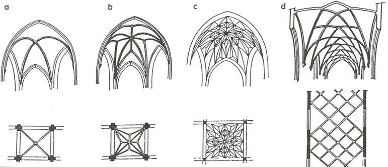 rodzaje sklepień - (widoki i rzuty w poziomie): a) krzyżowo-żebrowe, b) gwiaździste, c) kryształowe, d) sieciowe