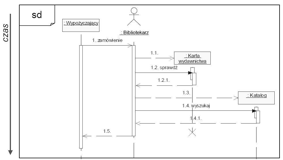 Diagram sekwencji psk projektowanie systemw komputerowych diagramy sekwencji ang sequence diagrams intuicyjnie prezentuj kolejno wywoa operacji przepyw sterowania pomidzy obiektami oraz szablon ccuart Images