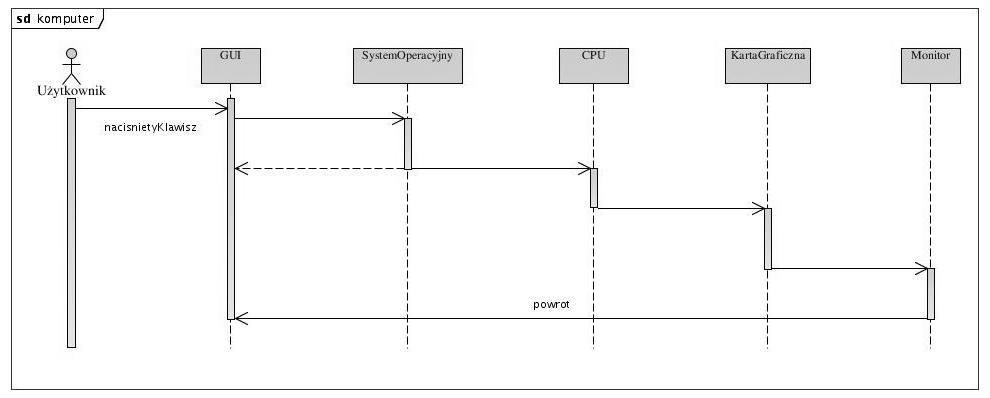 Diagram sekwencji psk projektowanie systemw komputerowych aktorzy na diagramach interakcji ccuart Images
