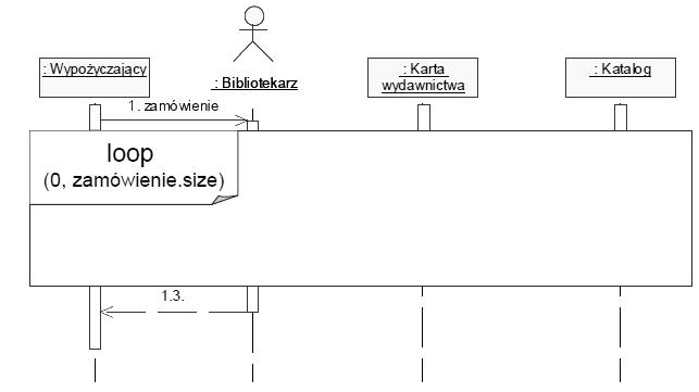 Diagram sekwencji psk projektowanie systemw komputerowych bardzo czsto zachodzi konieczno wskazania specjalnej wasnoci pewnej czci interakcji np oznaczenie sekcji krytycznej czy zwyczajnej ptli ccuart Images